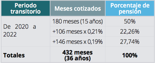calculo de la pension